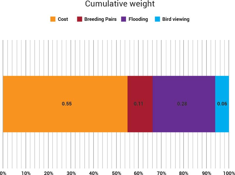 Cumlative-Weight