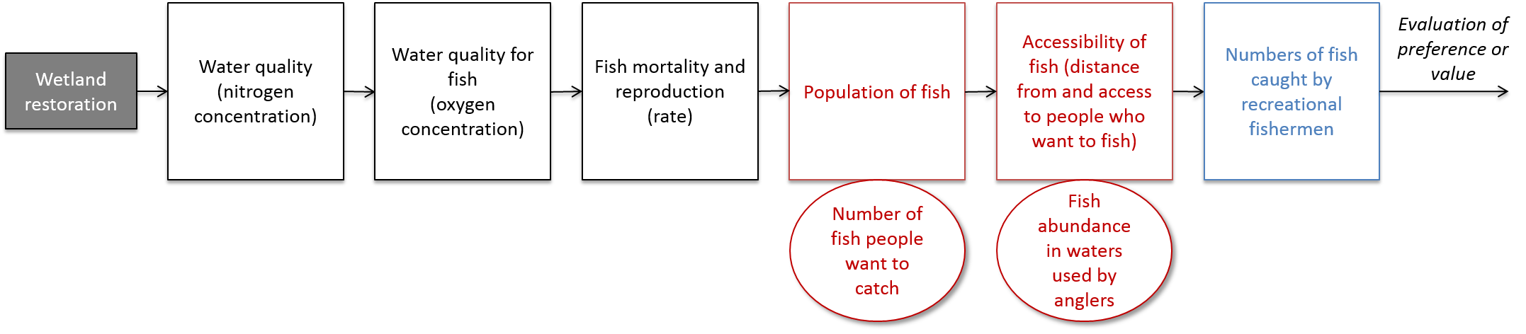 Fig7_QuantifyingBRIs_WetlandRestorationBenefits